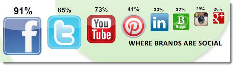 Popular Social Media Channels