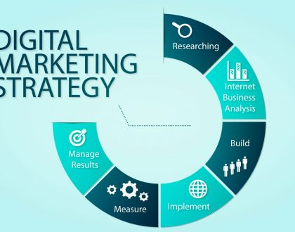 Effective Digital Marketing Strategy Framework (Digital Products, Ebooks, Or Video Courses, Etc)