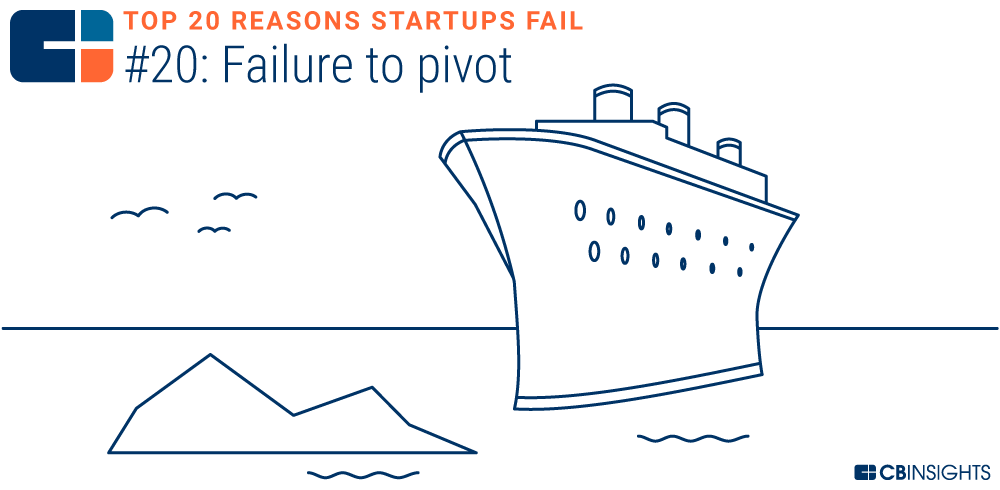 Reasons A Company Died